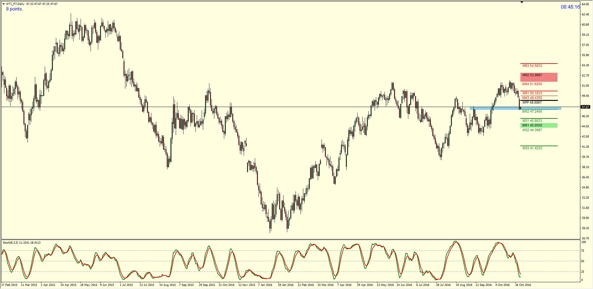 Crude Oil Advanced Live Chart