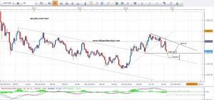 Daily XAU Analysis 14th Nov 2016