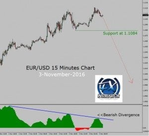 EUR/USD – Bearish Divergence in 15 Minutes chart
