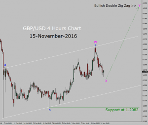 GBP/USD Up trend in 4 hours chart