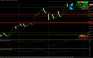 Scalp USDJPY – Trade US ISM Manufacturing PMI