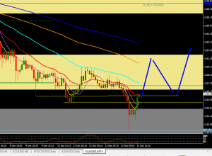 WEEKLY TRADE PLAN usd and gold