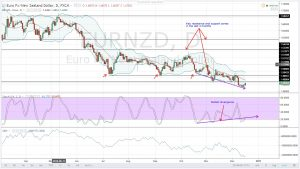 NZD LEADING IN LOSSES AFTER IMPRESSIVE GAINS EARLIER IN THE MONTH-EURNZD DAILY ANALYSIS FOR 16.12.2016