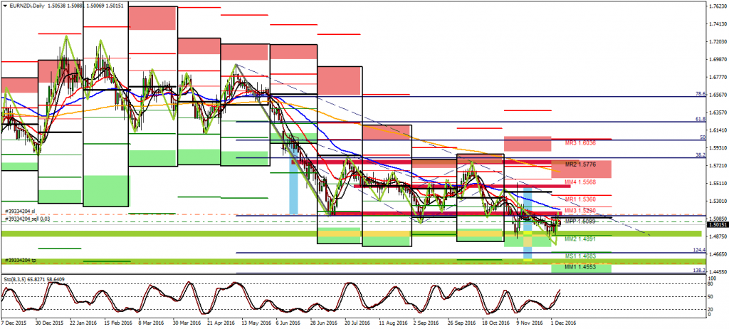 EurNzd Short Setup Trade plan
