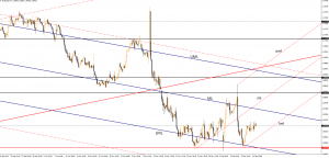 EUR/USD – the crucial day has come December 14, 2016