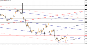 EUR/USD could turn to the upside December 30, 2016