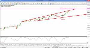 GBPJPY – broadening wedge did not disappoint.