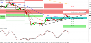 GBP/USD, EUR/GBP Weekly forecast.