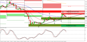 GBP weekly overview; 5th-9th Dec 2016