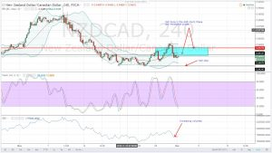 CAD SHOULD BE REVITALIZED AFTER OUTPUT FREEZE-NZDCAD DAILY ANALYSIS FOR 01.12.2016
