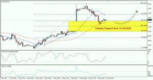 Crude Oil May Rebound, Wait For Buy Signals