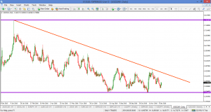USDZAR – DOWNTREND FOR THE WHOLE YEAR