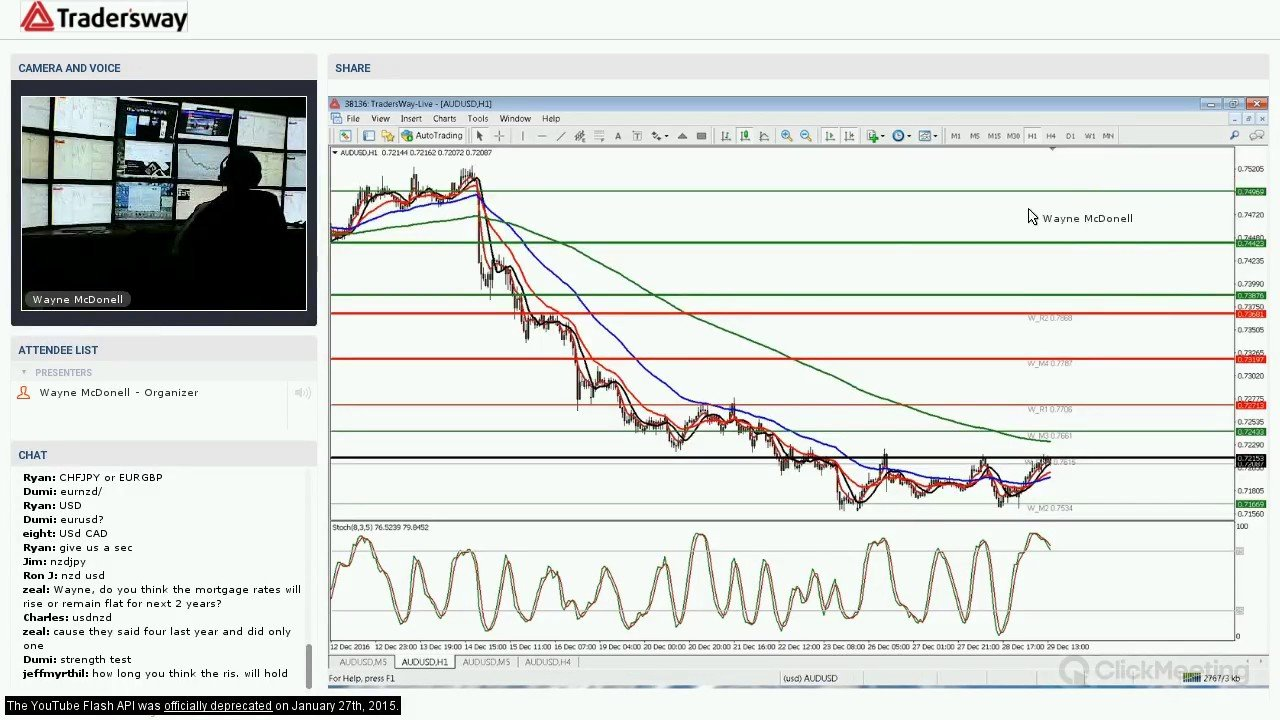Best forex trades for today