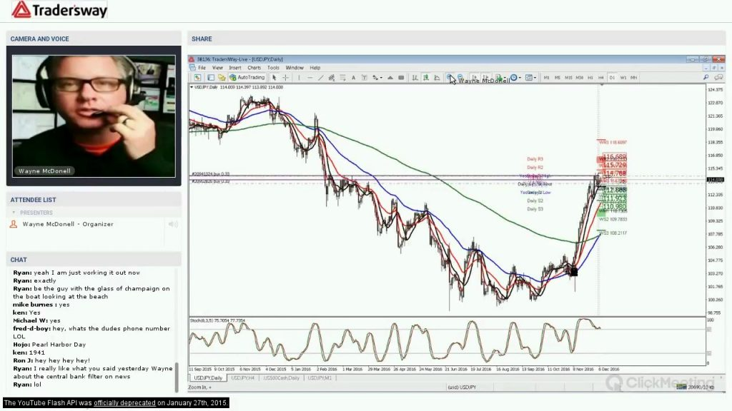 Forex Trading Strategy Webinar Video For Today