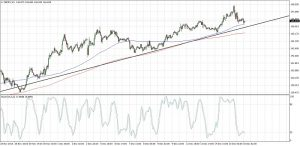 GBPJPY Short-Term Uptrend (Dec 16, 2016)