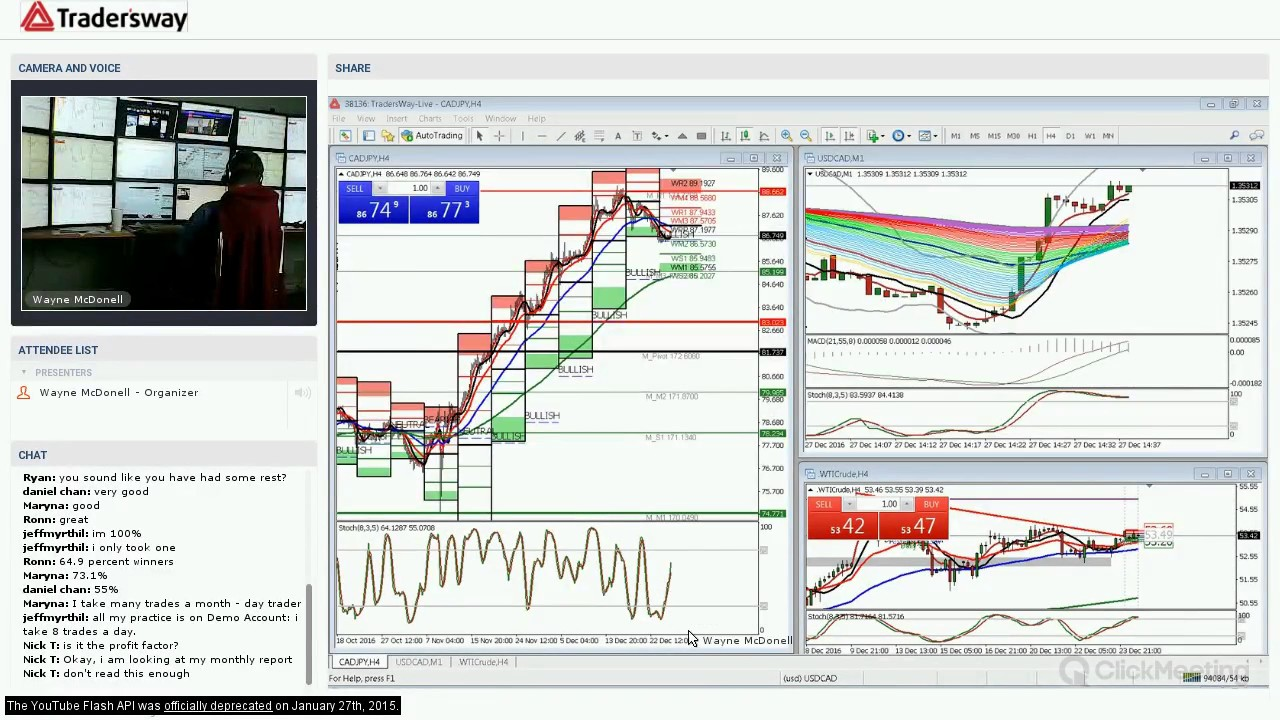 Forex market news today