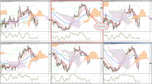 Yen crosses Longterm outlook, using Ichimoku