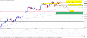 AUDUSD getting ready for a sell at WM3