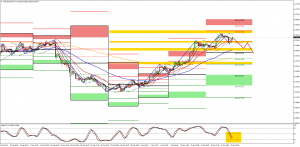 Shorting AUDUSD for Today