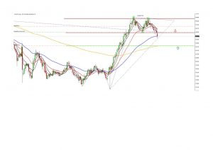 CADJPY Double Top Formation on Daily Frame.