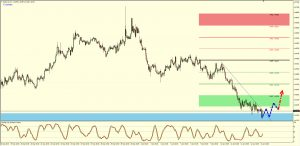 EURAUD 4hr Buy Setup 13th Jan 2017