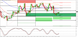 EUR/AUD daily long