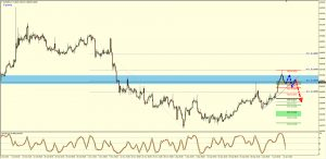 EURGBP Daily Sell Setup – 11th Jan 2017