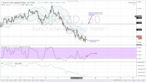 EURNZD DAILY ANALYSIS FOR 13.01.2017