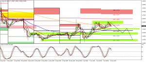 EURUSD Possible Double Top on H4 (10 Jan.)