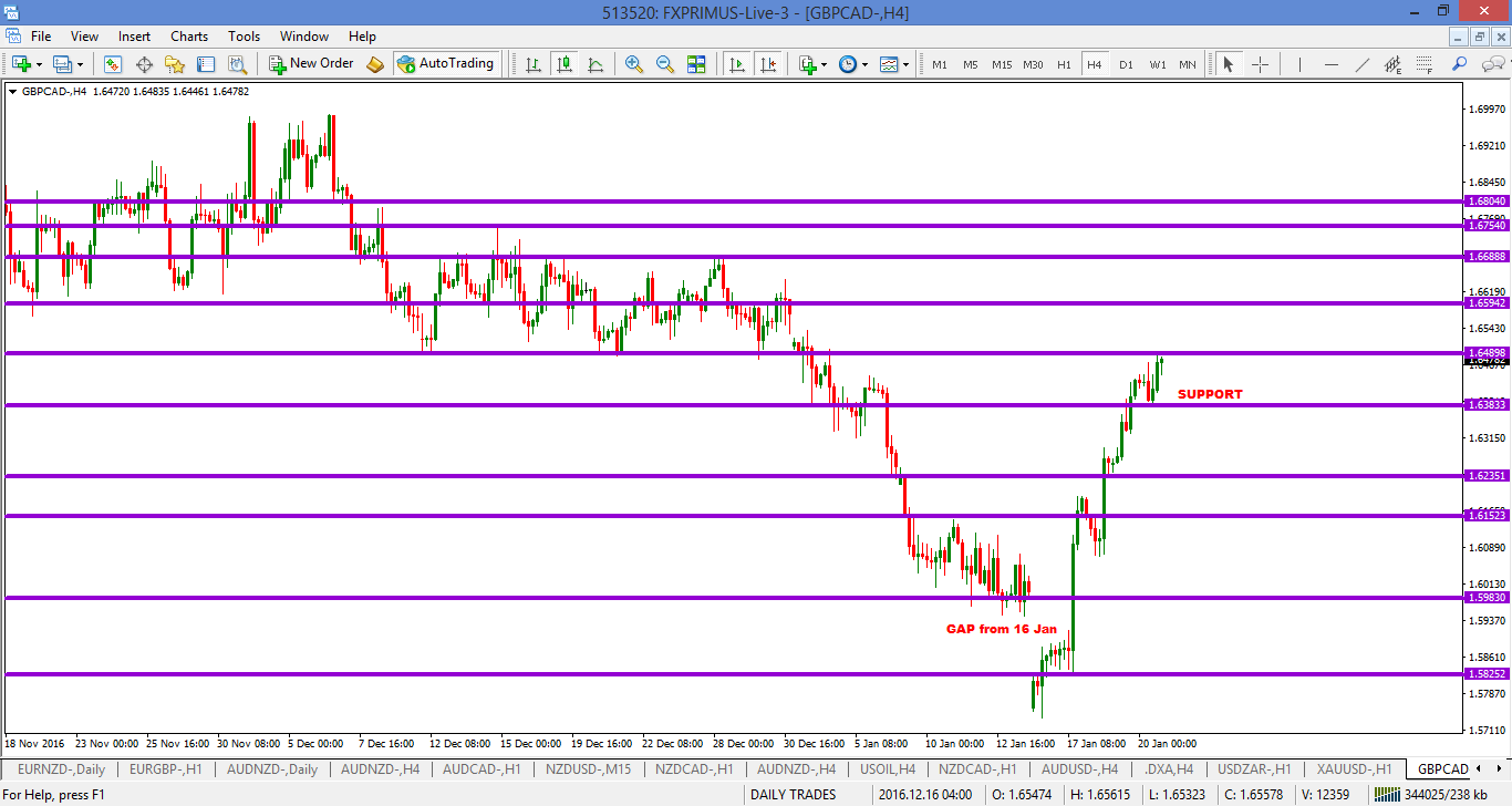 Gbpcad forex