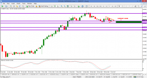 GBPJPY – CLEARED SUPPORT @ 142.50 and hits target at next support level