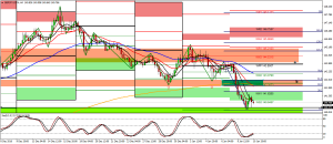 GBP/JPY short technical analysis.