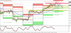 GbpJpy Technical Analysis 20/01/2017
