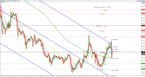 GBP USD Possible short setup