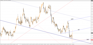 GBP/USD the behavior could change again January 11, 2017
