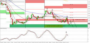 GBP Weekly forecast, 9th-13th Jan