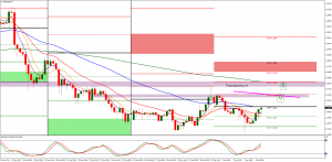 GBPUSD Areas to look for shorts
