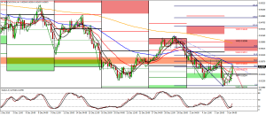 NZD/CAD Bearish view