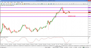 NZDJPY – follow up from 21 Dec post and on my watch list