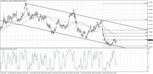 NZDUSD Channel Retracement (Jan 03, 2017)
