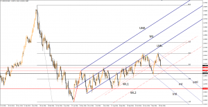 USD/CAD is the rebound completed? January 5, 2017