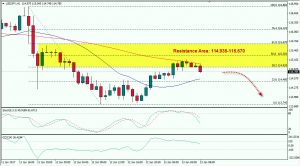 USDJPY Potentially Will Fall, But Watch Today's Economic Calendar