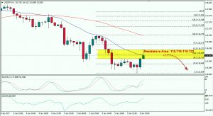 USDJPY Tests Resistance, Wait For Sell Signal