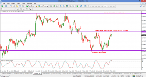 USDJPY – H4 (Consolidation or a confirmed double bottom?)
