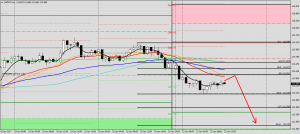 Why I'm selling the USDJPY at 114.00