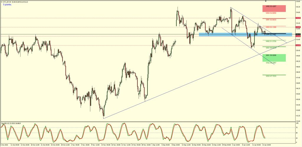Oil Weekly Forecast 16th – 20th Jan 2017