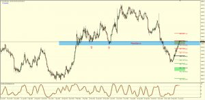 XAUUSD Daily Sell Setup – 18th Jan 2017