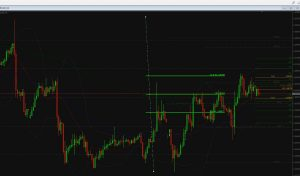 EurUsd Sell (How making a trade plan helped me see a LOW probability High risk interday trade.)
