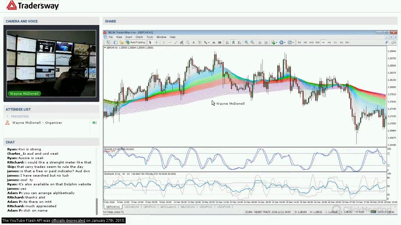 Forex trading news strategy