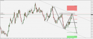 NZD/USD Short Setup